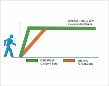 MAQI Q5S-M-4N-II Висока продуктивність